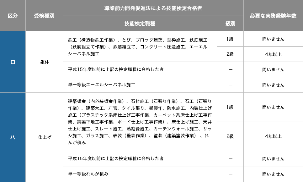 受験資格 学科・実地試験
